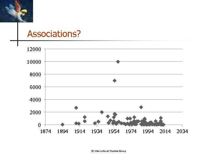 Associations? 12000 10000 8000 6000 4000 2000 0 1874 1894 1914 1934 1954 1974