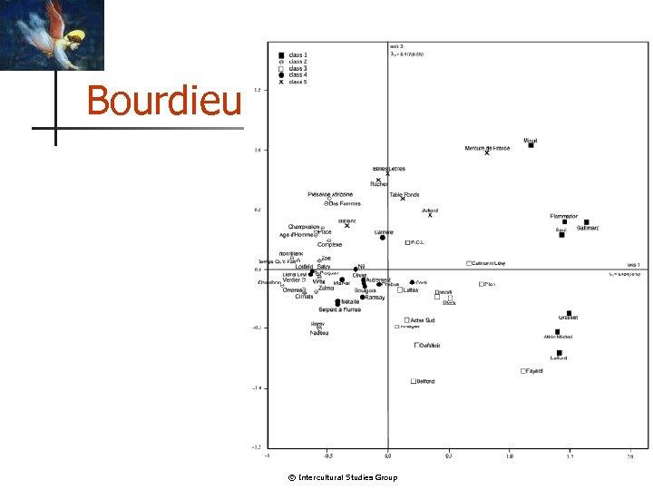Bourdieu © Intercultural Studies Group