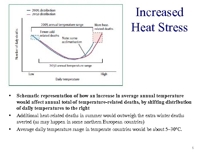 Increased Heat Stress • • • Schematic representation of how an increase in average