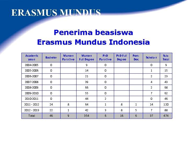 ERASMUS MUNDUS Penerima beasiswa Erasmus Mundus Indonesia Academic years Bachelor Masters Part-time Masters Full
