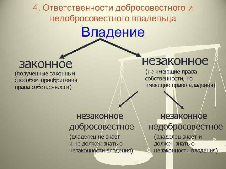 4. Ответственности добросовестного и недобросовестного владельца Владение законное (полученные законным способом приобретения права собственности)