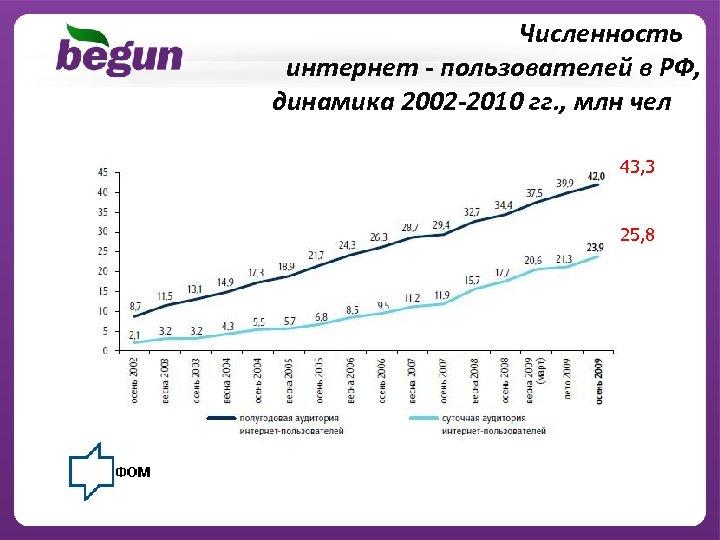 Численность интернет - пользователей в РФ, динамика 2002 -2010 гг. , млн чел 43,