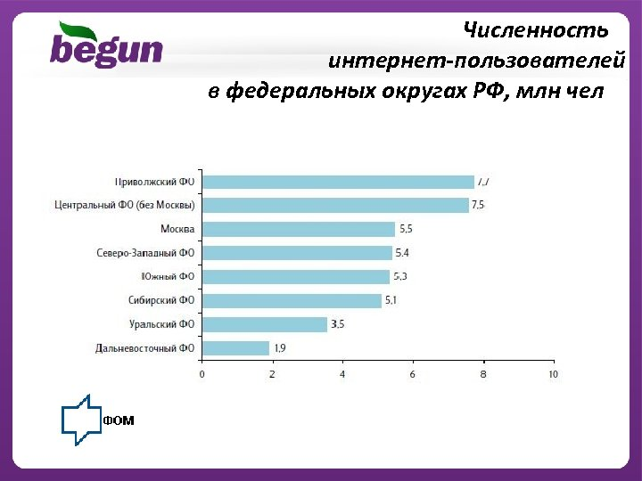 Численность интернет-пользователей в федеральных округах РФ, млн чел