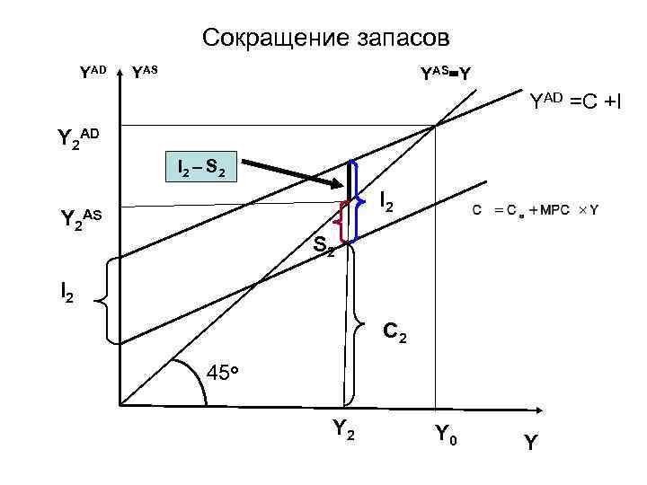 Сокращение запасов YAD YAS=Y YAD =C +I Y 2 AD I 2 – S
