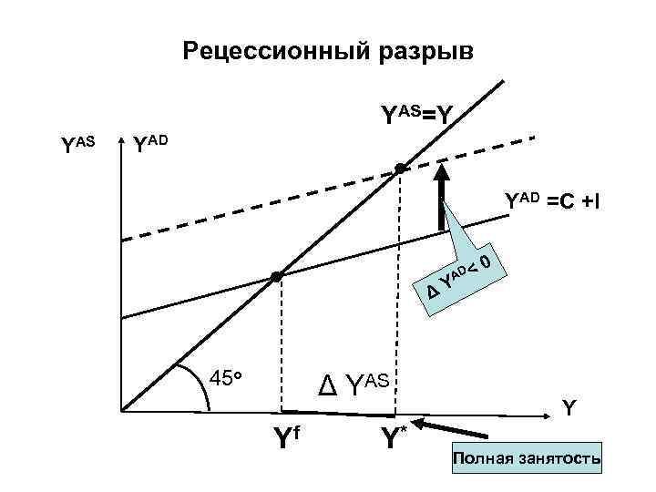 Рецессионный разрыв YAS=Y YAS YAD =C +I AD < 0 ΔY 45 о Δ