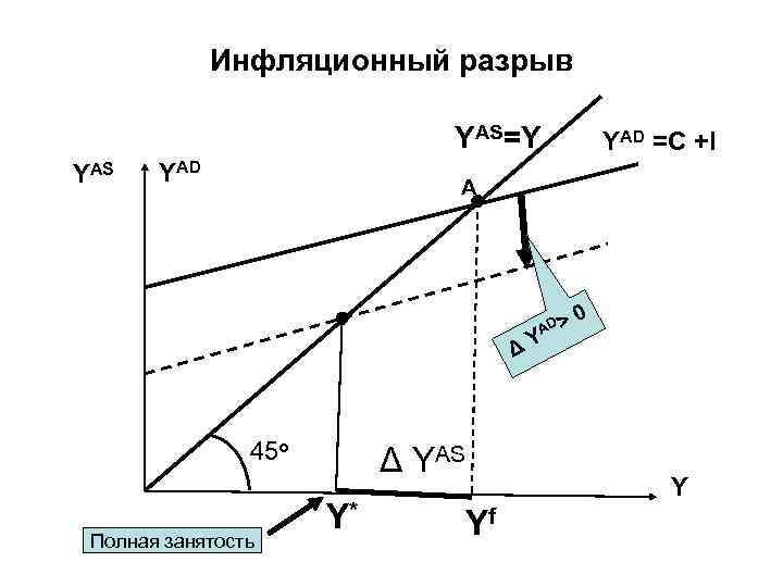 Инфляционный разрыв YAS=Y YAS YAD =C +I A AD > 0 ΔY 45 о