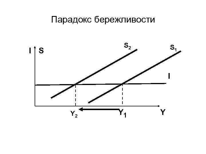 Парадокс бережливости S 2 I S S 1 I Y 2 Y 1 Y