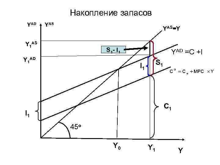 Накопление запасов YAD YAS=Y Y 1 AS S 1 - I 1 Y 1
