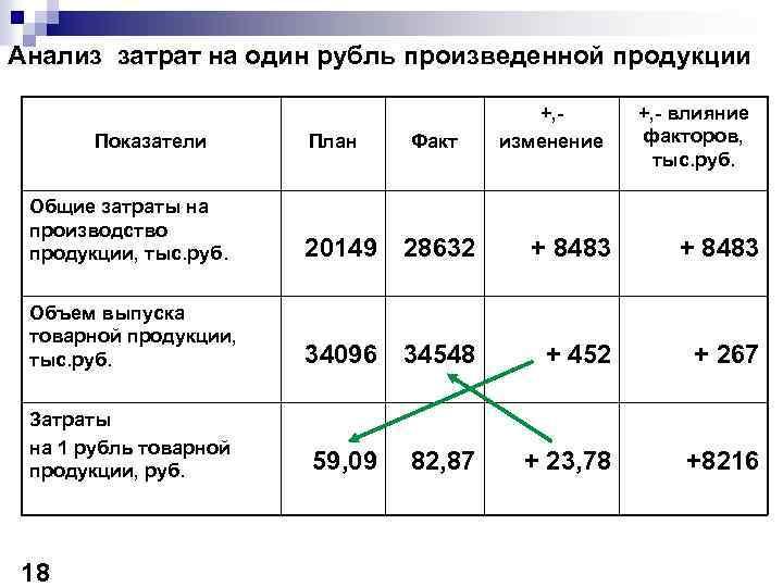 Анализ затрат на один рубль произведенной продукции Показатели План Факт +, изменение +, -