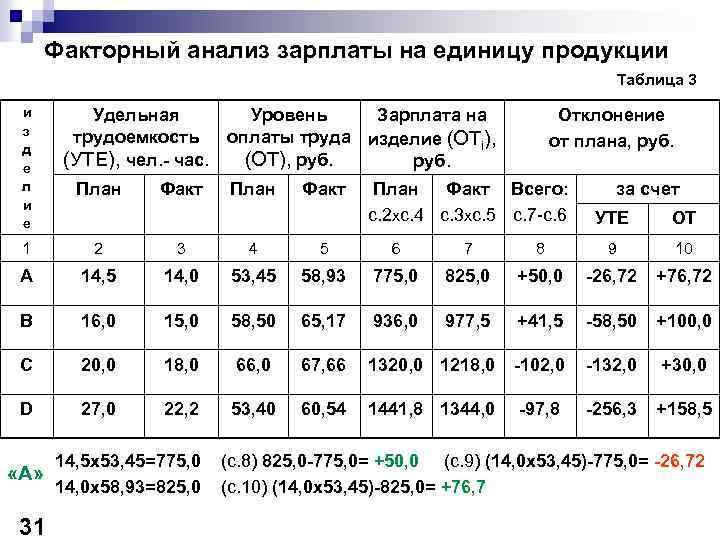 Факторный анализ зарплаты на единицу продукции Таблица 3 и з д е л и