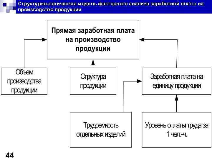 Структурно-логическая модель факторного анализа заработной платы на производство продукции 44
