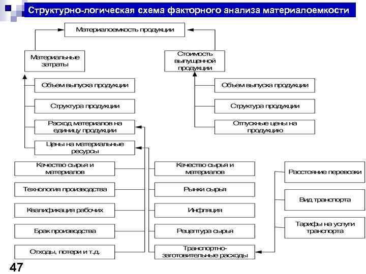 Структурно-логическая схема факторного анализа материалоемкости 47