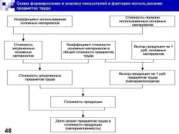 Схема формирования и анализа показателей и факторов использования предметов труда 48
