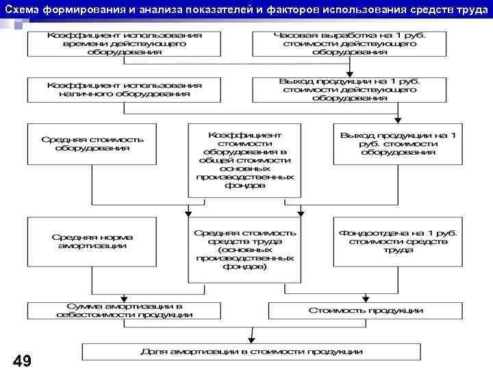 Схема формирования и анализа показателей и факторов использования средств труда 49