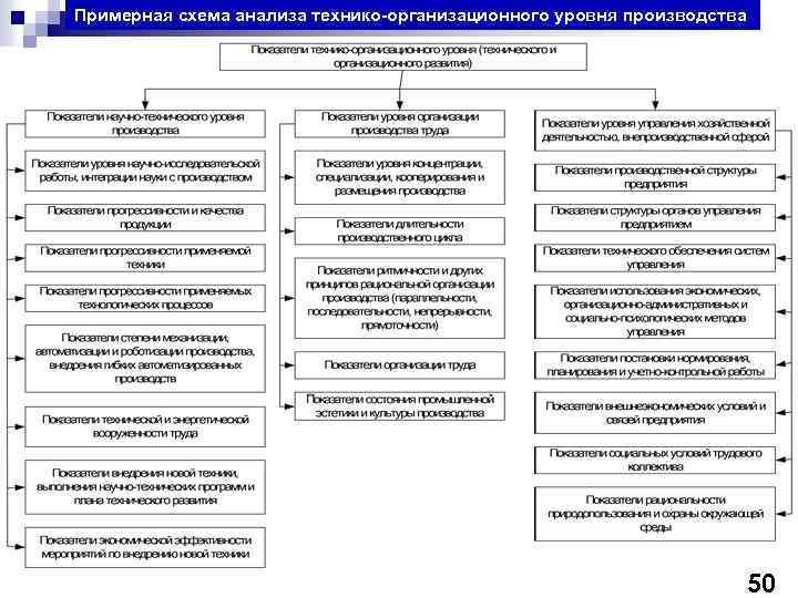 Примерная схема анализа технико-организационного уровня производства 50