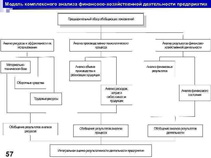 Модель комплексного анализа финансово-хозяйственной деятельности предприятия 57