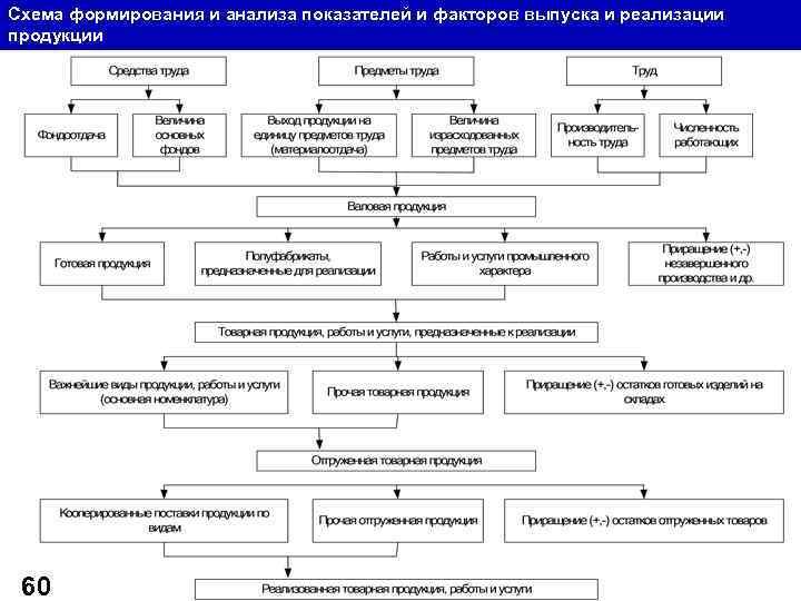 Схема формирования и анализа показателей и факторов выпуска и реализации продукции 60