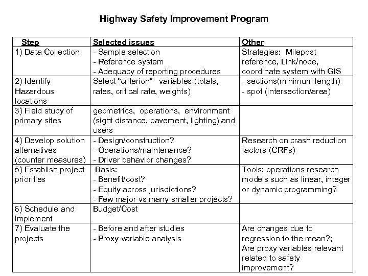 Highway Safety Improvement Program Step 1) Data Collection 2) Identify Hazardous locations 3) Field