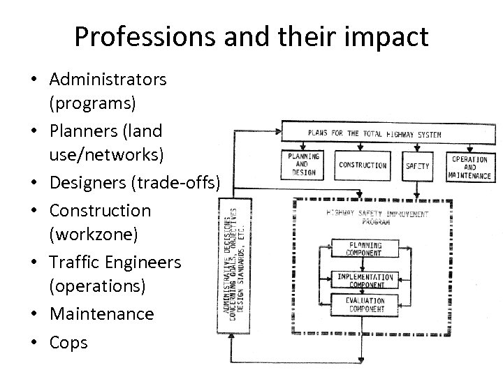 Professions and their impact • Administrators (programs) • Planners (land use/networks) • Designers (trade-offs)