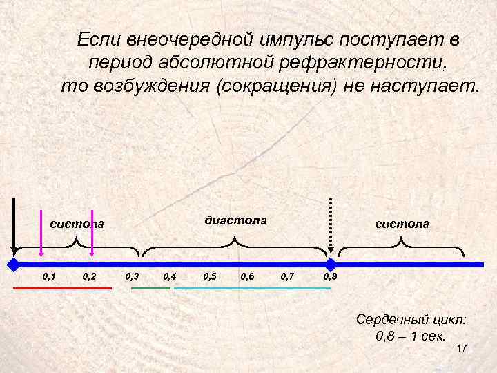 Если внеочередной импульс поступает в период абсолютной рефрактерности, то возбуждения (сокращения) не наступает. диастола