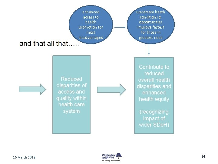 enhanced access to health promotion for most disadvantaged 16 March 2018 up-stream heath conditions