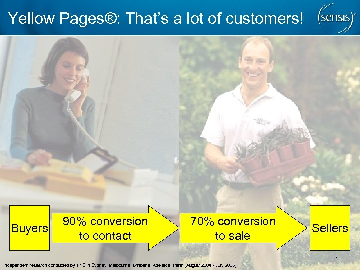 Yellow Pages®: That's a lot of customers! Buyers 90% conversion to contact 70% conversion