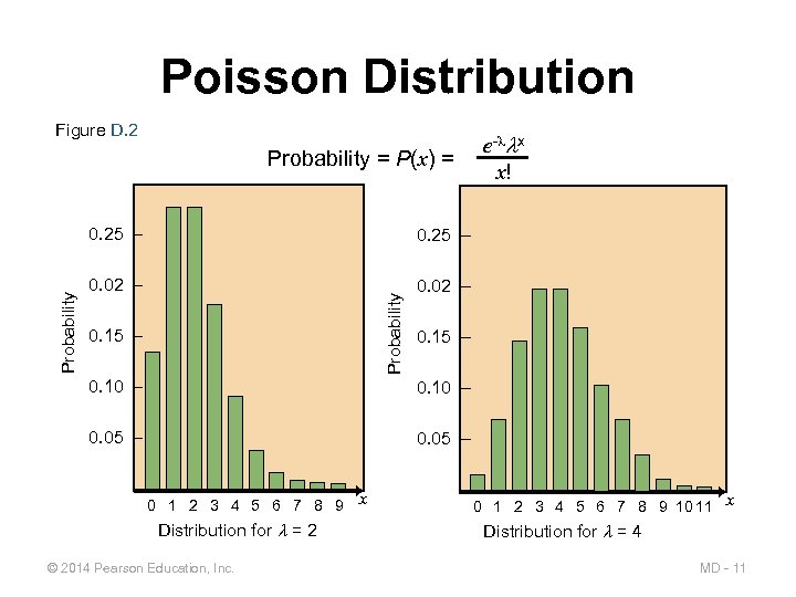 Poisson Distribution Figure D. 2 e- x x! Probability = P(x) = 0. 25