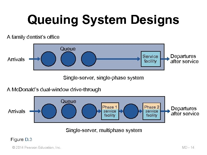 Queuing System Designs A family dentist's office Queue Service facility Arrivals Departures after service