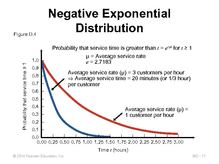 Figure D. 4 Negative Exponential Distribution Probability that service time ≥ 1 Probability that