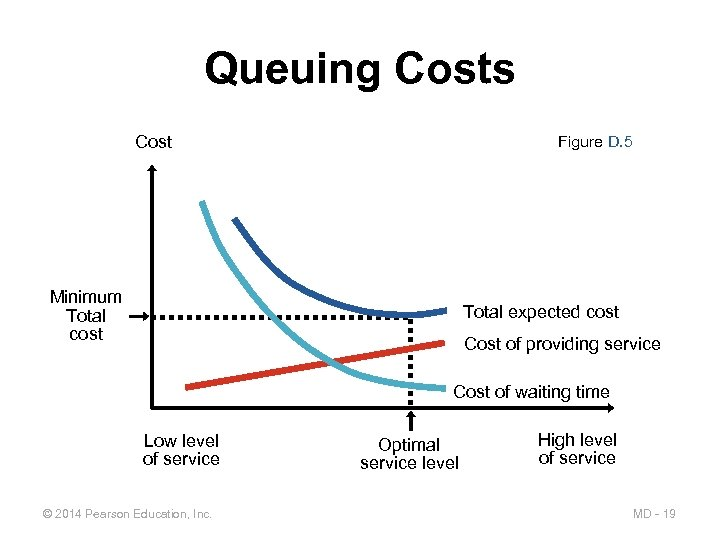 Queuing Costs Cost Figure D. 5 Minimum Total cost Total expected cost Cost of