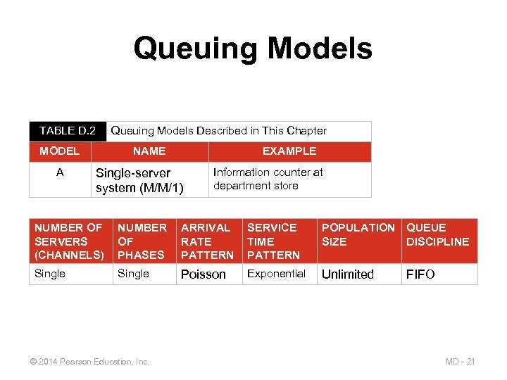 Queuing Models TABLE D. 2 Queuing Models Described in This Chapter MODEL A NAME