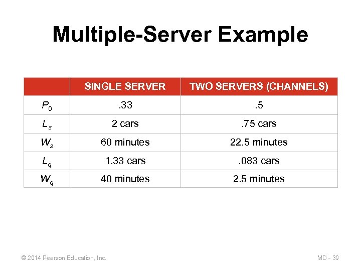 Multiple-Server Example SINGLE SERVER TWO SERVERS (CHANNELS) P 0 . 33 . 5 Ls
