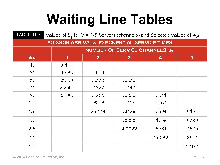 Waiting Line Tables TABLE D. 5 Values of Lq for M = 1 -5