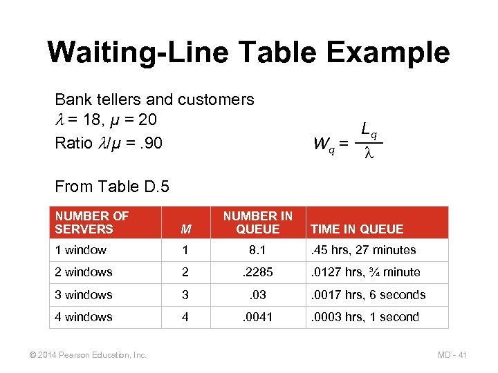Waiting-Line Table Example Bank tellers and customers = 18, µ = 20 Ratio /µ