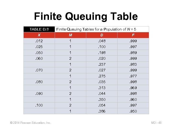 Finite Queuing Table TABLE D. 8 Finite Queuing Tables for a Population of N