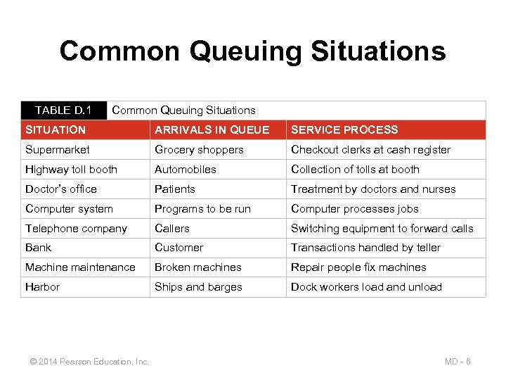 Common Queuing Situations TABLE D. 1 Common Queuing Situations SITUATION ARRIVALS IN QUEUE SERVICE