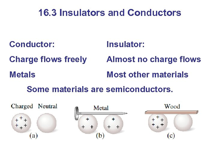 16. 3 Insulators and Conductors Conductor: Insulator: Charge flows freely Almost no charge flows