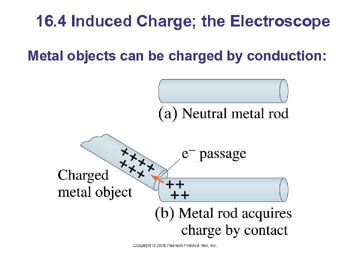 16. 4 Induced Charge; the Electroscope Metal objects can be charged by conduction: