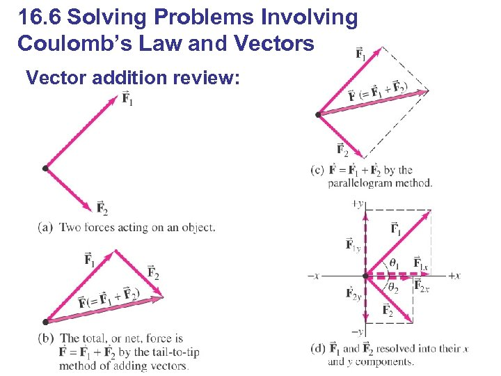 16. 6 Solving Problems Involving Coulomb's Law and Vectors Vector addition review:
