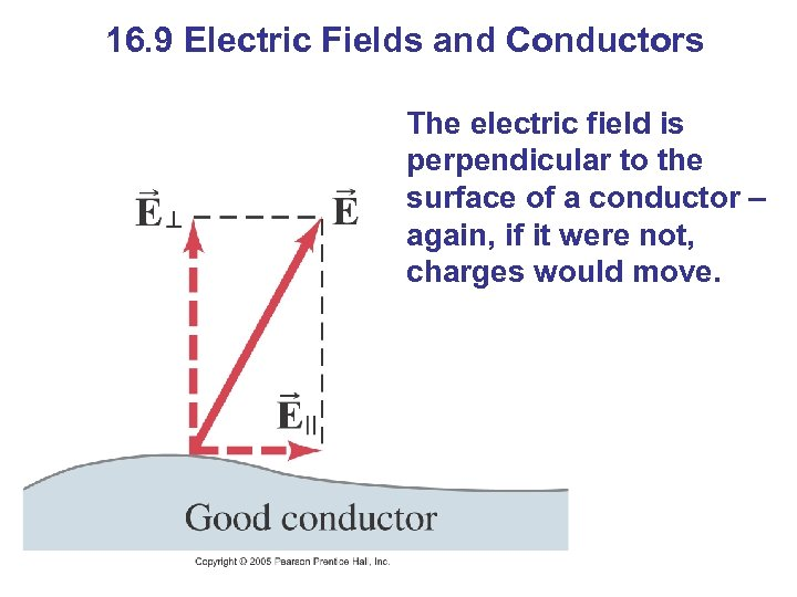 16. 9 Electric Fields and Conductors The electric field is perpendicular to the surface