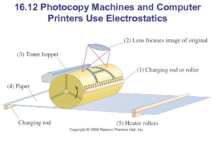 16. 12 Photocopy Machines and Computer Printers Use Electrostatics