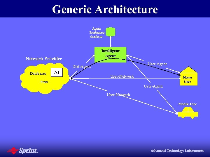 Generic Architecture Agent Preference database Intelligent Agent Network Provider User-Agent Net-Agent Databases AI User-Network
