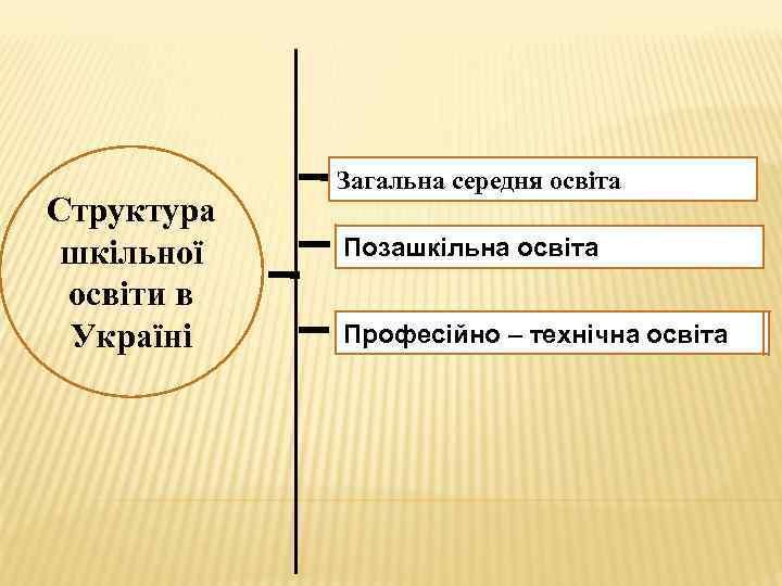 Структура шкільної освіти в Україні Загальна середня освіта Позашкільна освіта Професійно – технічна