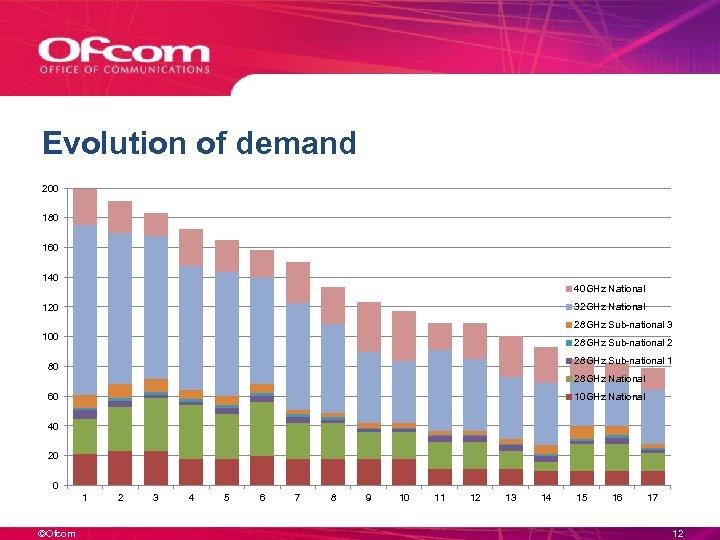 Evolution of demand 200 180 160 140 40 GHz National 32 GHz National 120