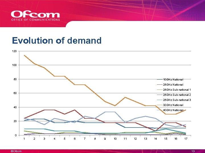 Evolution of demand 120 100 80 10 GHz National 28 GHz Sub-national 1 60
