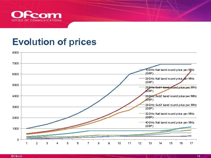 Evolution of prices 8000 7000 10 GHz Nat band round price per MHz (GBP)