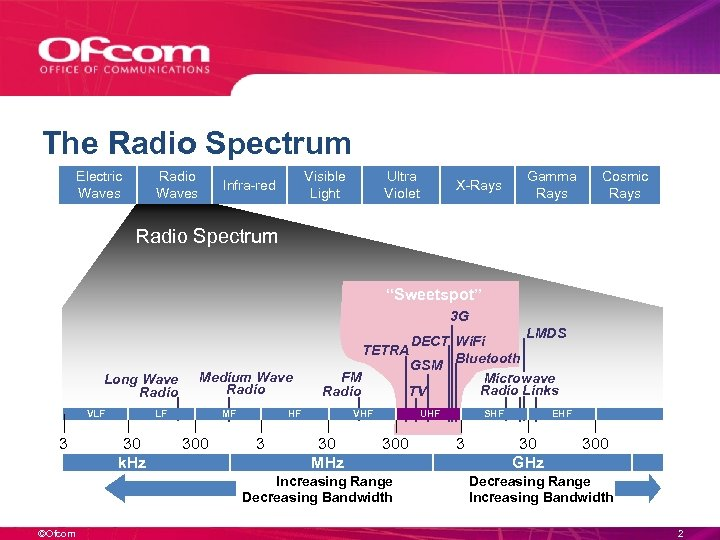 The Radio Spectrum Electric Waves Radio Waves Visible Light Infra-red Ultra Violet X-Rays Gamma