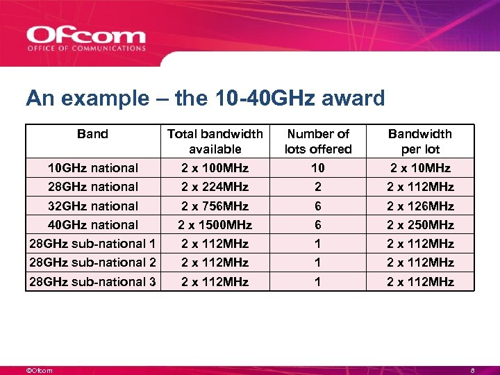 An example – the 10 -40 GHz award Band Total bandwidth available Number of