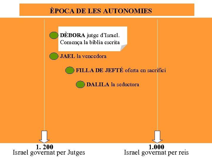 ÈPOCA DE LES AUTONOMIES DÈBORA jutge d'Israel. Comença la bíblia escrita JAEL la vencedora
