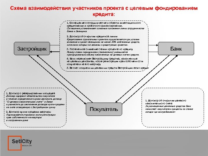Схема взаимодействия участников проекта с целевым фондированием кредита: 1. Соглашение о сотрудничестве в области